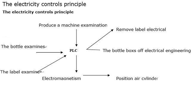 El principio de control de la electricidad
